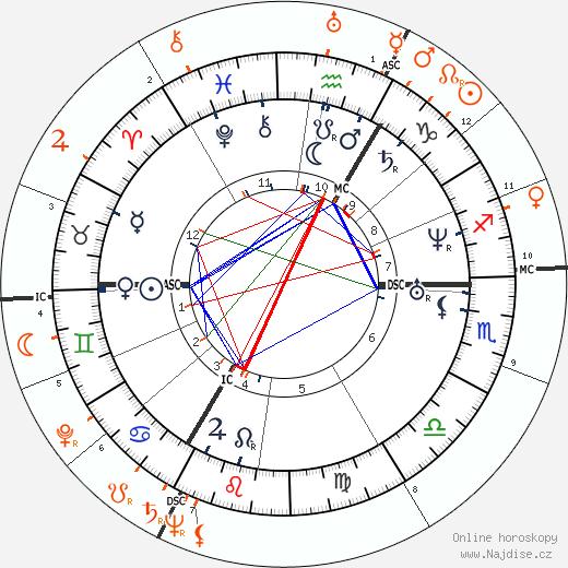 Partnerský horoskop: Richard Wagner a Wieland Wagner