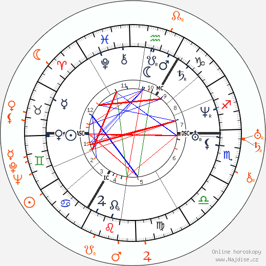 Partnerský horoskop: Richard Wagner a Winifred Wagner