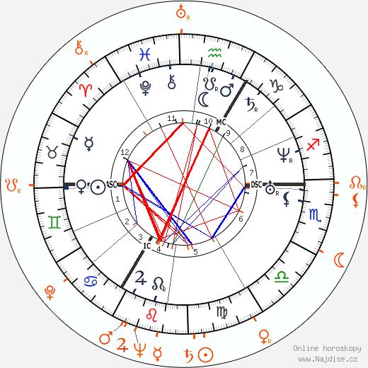 Partnerský horoskop: Richard Wagner a Wolfgang Wagner