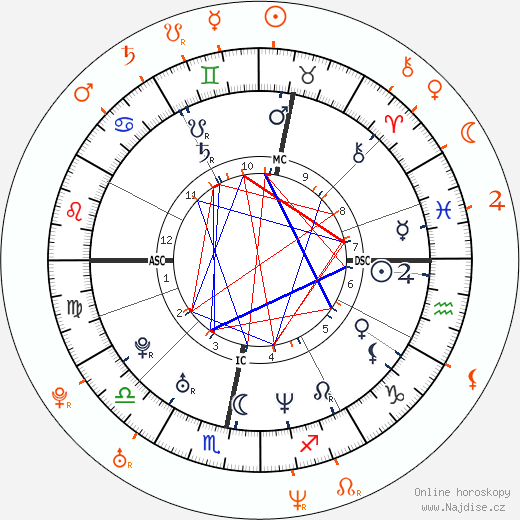 Partnerský horoskop: Robbie Williams a Andrea Corr