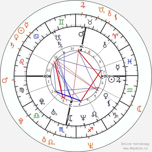 Partnerský horoskop: Robbie Williams a Anna Friel