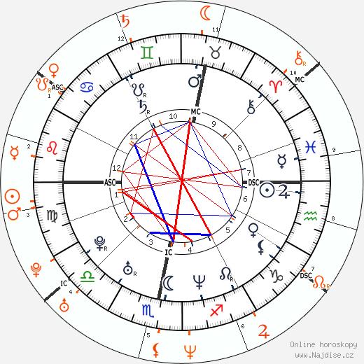 Partnerský horoskop: Robbie Williams a Cameron Diaz