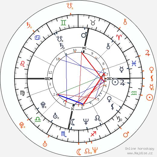 Partnerský horoskop: Robbie Williams a Natalie Imbruglia