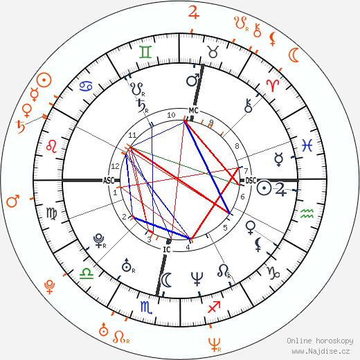 Partnerský horoskop: Robbie Williams a Valerie Cruz