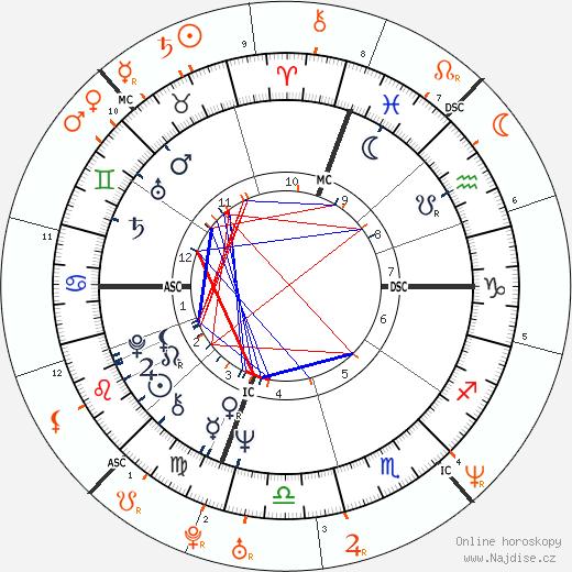 Partnerský horoskop: Robert De Niro a Uma Thurman
