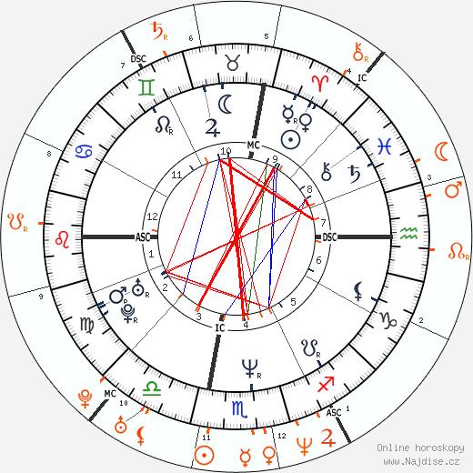 Partnerský horoskop: Robert Downey Jr. a Winona Ryder