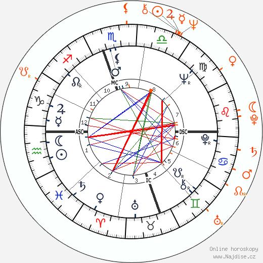 Partnerský horoskop: Roberta Flack a Donny Hathaway
