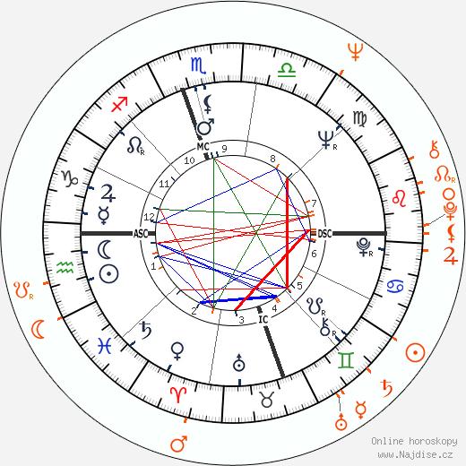 Partnerský horoskop: Roberta Flack a Eumir Deodato