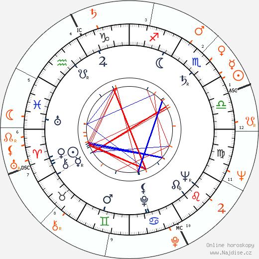 Partnerský horoskop: Rod Steiger a Diana Dors