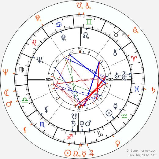 Partnerský horoskop: Roger Vadim a Annette Vadim