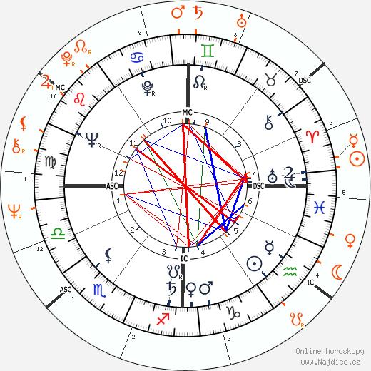 Partnerský horoskop: Roger Vadim a Marie-Christine Barrault