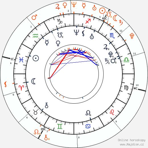 Partnerský horoskop: Romain Dauriac a Scarlett Johansson