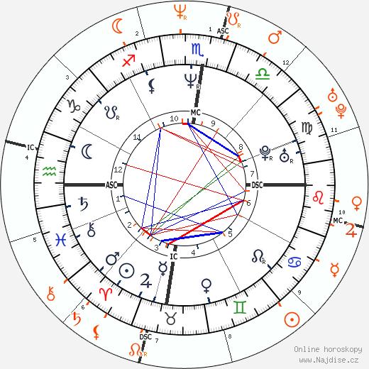 Partnerský horoskop: Russell Crowe a Nicole Kidman