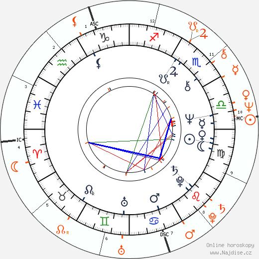 Partnerský horoskop: Sam Neill a Kate Fitzpatrick