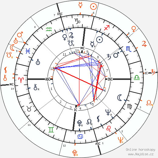 Partnerský horoskop: Sammy Davis Jr. a Ava Gardner
