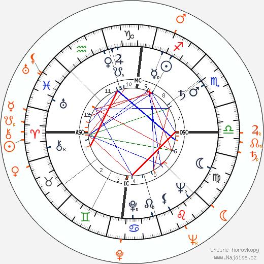 Partnerský horoskop: Sammy Davis Jr. a Carmen McRae