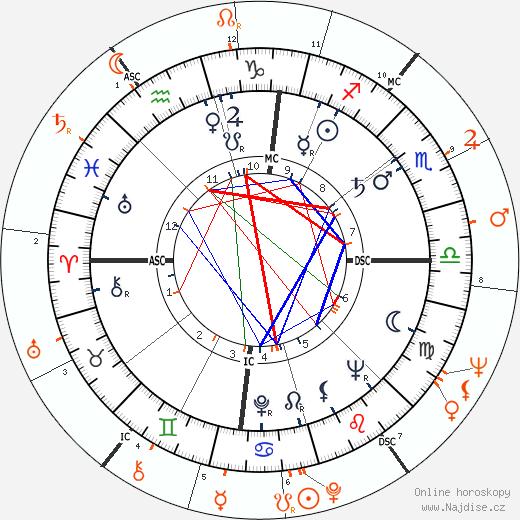 Partnerský horoskop: Sammy Davis Jr. a Diahann Carroll