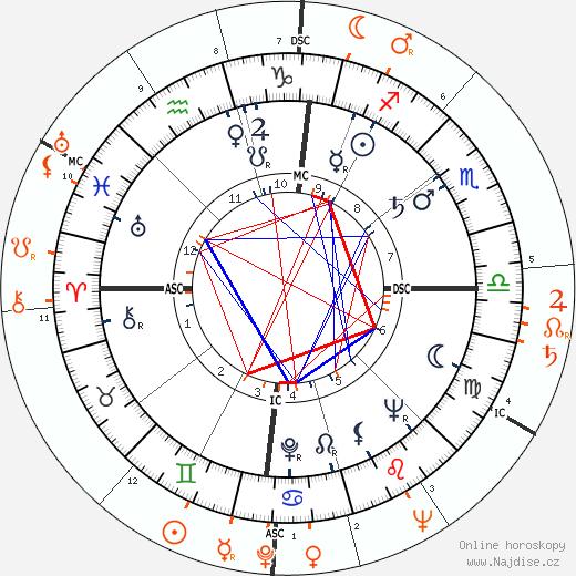 Partnerský horoskop: Sammy Davis Jr. a Judy Garland