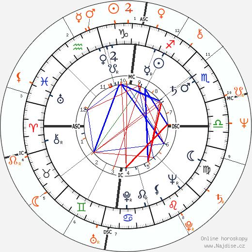 Partnerský horoskop: Sammy Davis Jr. a Linda Lovelace