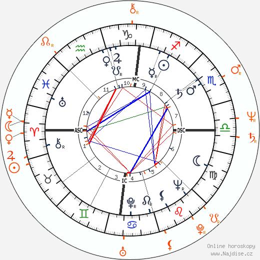 Partnerský horoskop: Sammy Davis Jr. a Marilyn Chambers