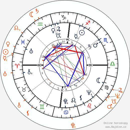 Partnerský horoskop: Sammy Davis Jr. a May Britt