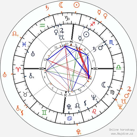 Partnerský horoskop: Sammy Davis Jr. a Nichelle Nichols