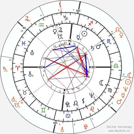Partnerský horoskop: Sammy Davis Jr. a Romy Schneider