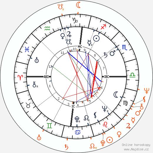 Partnerský horoskop: Sammy Davis Jr. a Susan Denberg