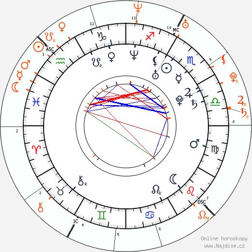Partnerský horoskop: Sarah Harding a Calum Best