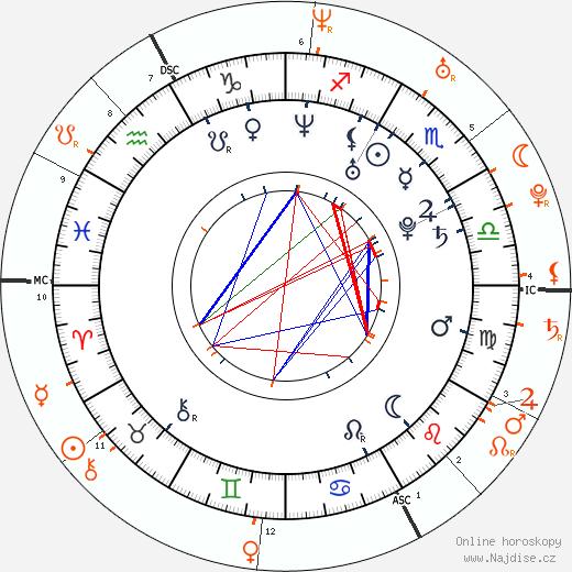 Partnerský horoskop: Sarah Harding a Kian Egan