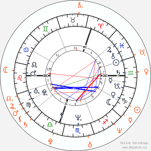 Partnerský horoskop: Seal a Erin Cahill