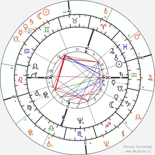 Partnerský horoskop: Seal a Heidi Klum