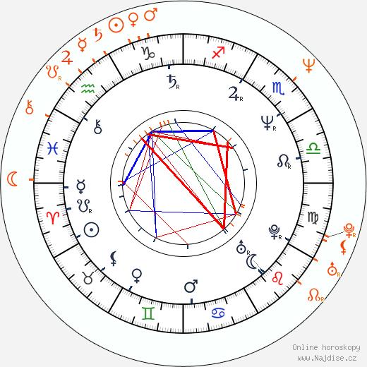 Partnerský horoskop: Sean Bean a Melanie Hill