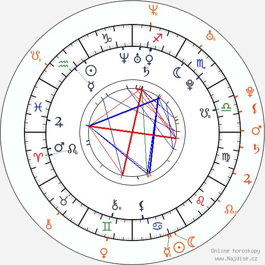 Partnerský horoskop: Sofía Gala a Luis Ortega
