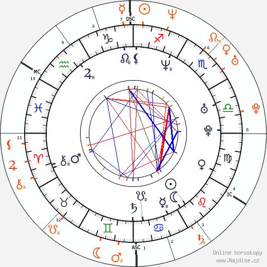 Partnerský horoskop: Stephen Dorff a Milla Jovovich