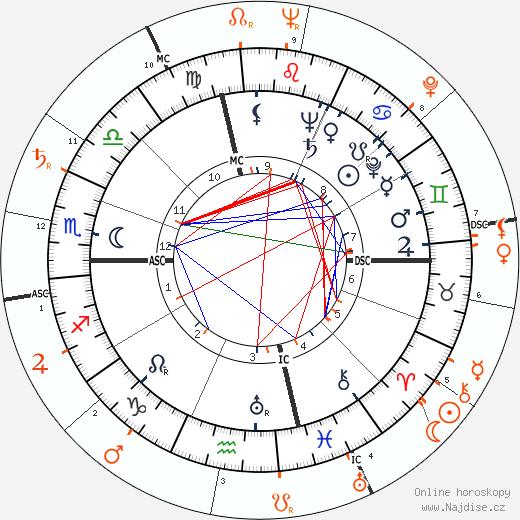 Partnerský horoskop: Susan Hayward a Marlon Brando