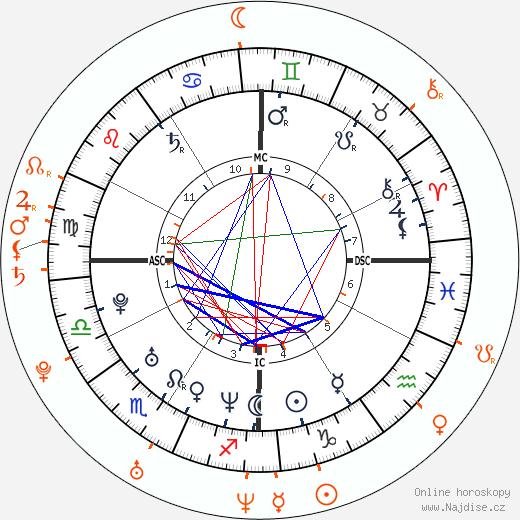 Partnerský horoskop: Tiger Woods a Elin Nordegren