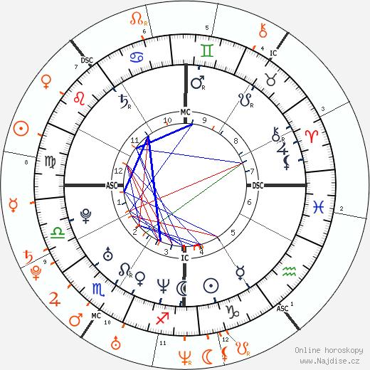 Partnerský horoskop: Tiger Woods a LeAnn Rimes