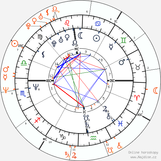 Partnerský horoskop: Tom Cruise a Heather Locklear