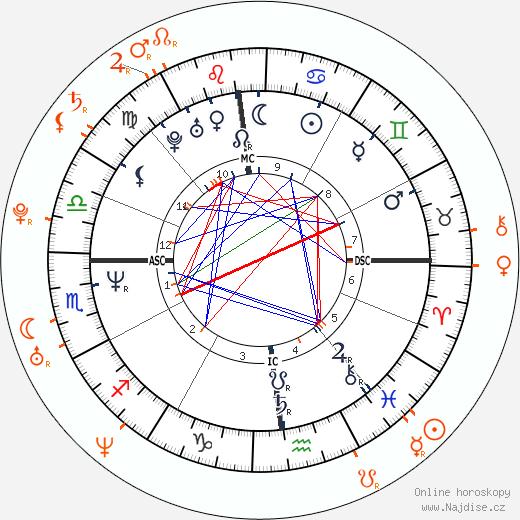 Partnerský horoskop: Tom Cruise a Laura Prepon