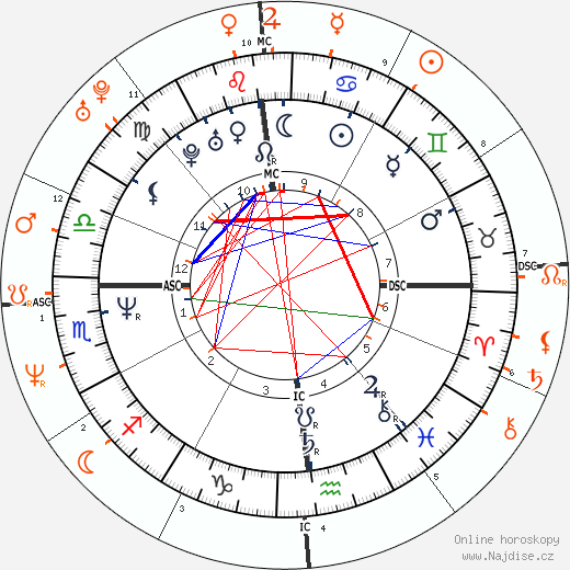 Partnerský horoskop: Tom Cruise a Nicole Kidman