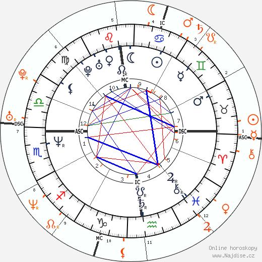 Partnerský horoskop: Tom Cruise a Penélope Cruz