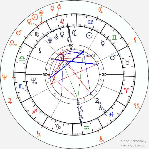 Partnerský horoskop: Tom Cruise a Rebecca De Mornay