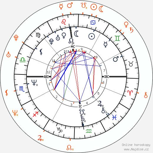 Partnerský horoskop: Tom Cruise a Sofía Vergara