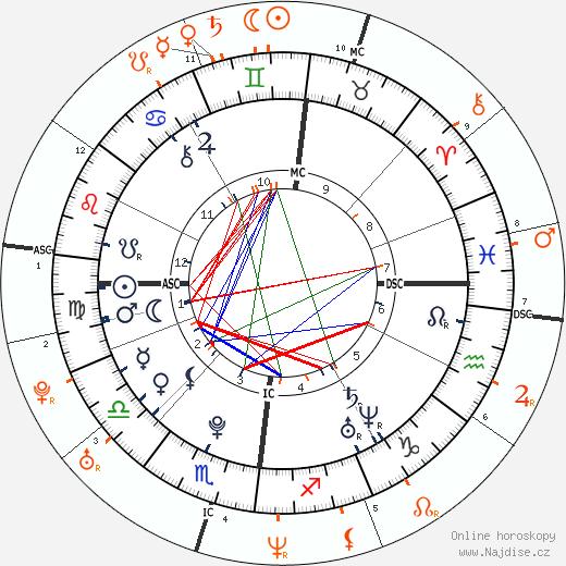 Partnerský horoskop: Tom Kaulitz a Heidi Klum