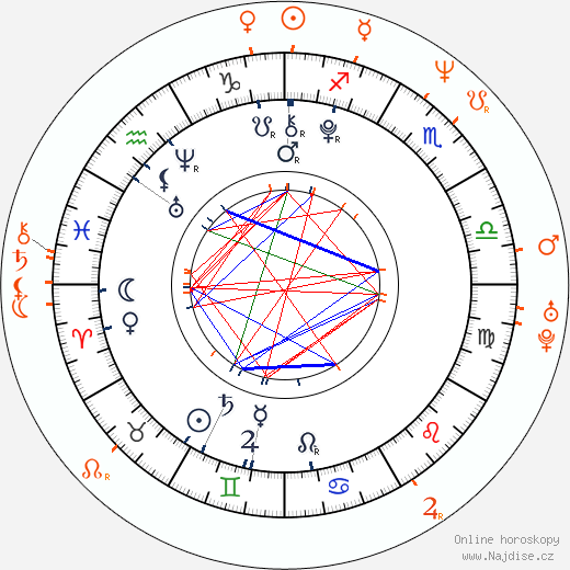 Partnerský horoskop: Viktorie Genzerová a Richard Genzer