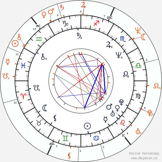 Partnerský horoskop: Vincent D'Onofrio a Greta Scacchi