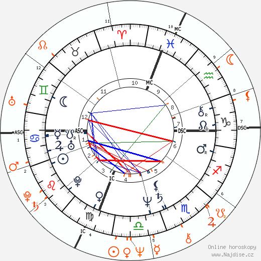 Partnerský horoskop: Vitas Gerulaitis a Cheryl Tiegs