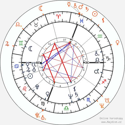 Partnerský horoskop: Vitas Gerulaitis a Samantha Phillips