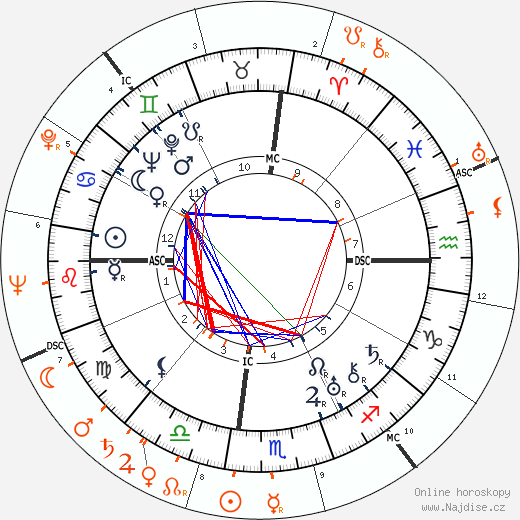 Partnerský horoskop: Zelda Fitzgerald a Scottie Fitzgerald